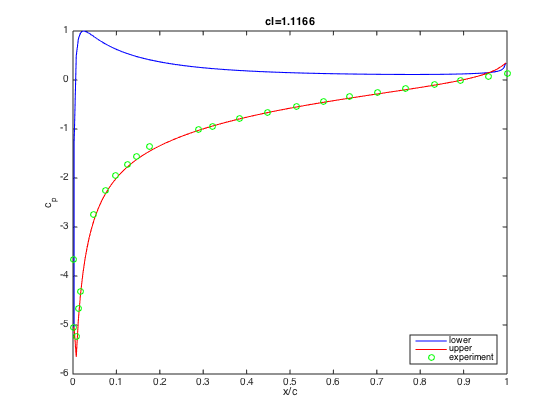 Chapter_11: Basic Aerofoil Analysis: A Worked Example